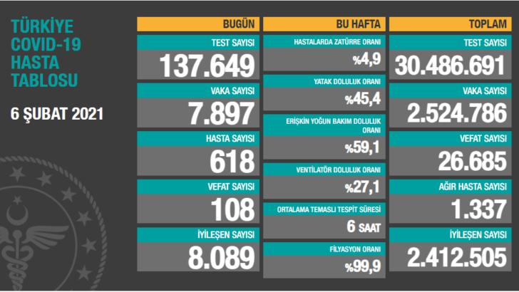 Türkiye'nin koronavirüsle mücadelesinde son 24 saatte yaşananlar – 06 Şubat 2021