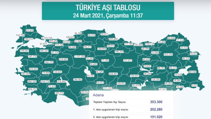 Hangi ilde ne kadar aşı yapıldı? İstanbul, Ankara, İzmir, Bursa, Adana, Samsun aşı sayıları ve aşı haritas…