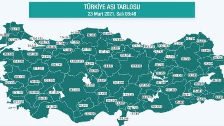 Hangi ilde ne kadar aşı yapıldı? İstanbul, Ankara, İzmir, Bursa, Adana, Samsun aşı sayıları ve aşı haritası